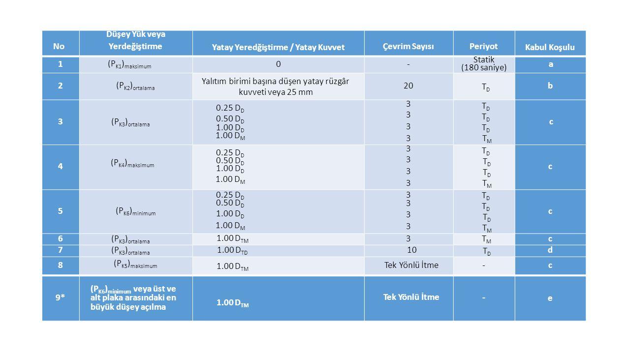 No Düşey Yük veya Yerdeğiştirme Yatay Yeredğiştirme / Yatay Kuvvet Çevrim SayısıPeriyot Kabul Koşulu 1 (P K1 ) maksimum 0- Statik (180 saniye) a 2 (P K2 ) ortalama Yalıtım birimi başına düşen yatay rüzgâr kuvveti veya 25 mm 20 TDTD b 3 (P K3 ) ortalama 0.25 D D 0.50 D D 1.00 D D 1.00 D M 33333333 T D T M c 4 (P K4 ) maksimum 0.25 D D 0.50 D D 1.00 D D 1.00 D M 33333333 T D T M c 5 (P K6 ) minimum 0.25 D D 0.50 D D 1.00 D D 1.00 D M 33333333 T D T M c 6 (P K3 ) ortalama 1.00 D TM 3 T M c 7 (P K3 ) ortalama 1.00 D TD 10 T D d 8 (P K5 ) maksimum 1.00 D TM Tek Yönlü İtme -c 9* (P K6 ) minimum veya üst ve alt plaka arasındaki en büyük düşey açılma 1.00 D TM Tek Yönlü İtme - e