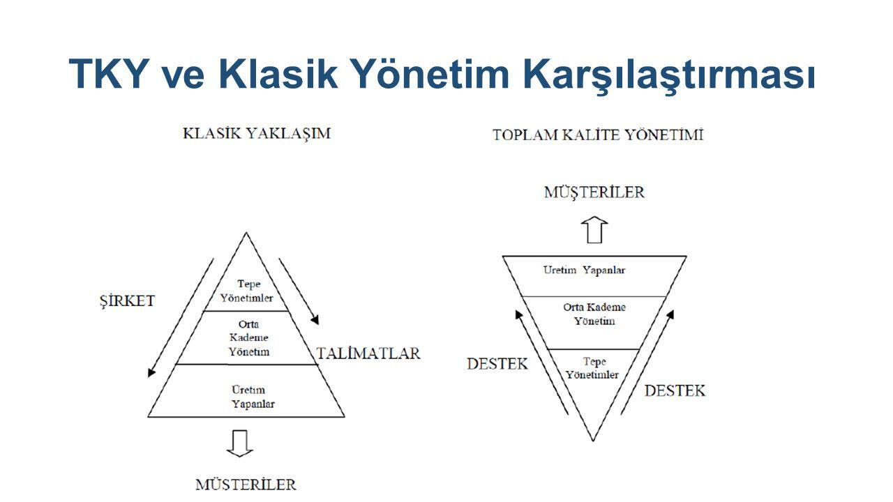 Toplam kalite felsefesine önemli katkılarda bulunmuş tüm kalite guruları, üst yönetimin desteği ve katkısı olmadan T.K.Y' nin başarıya ulaşamayacağını ifade etmektedirler.