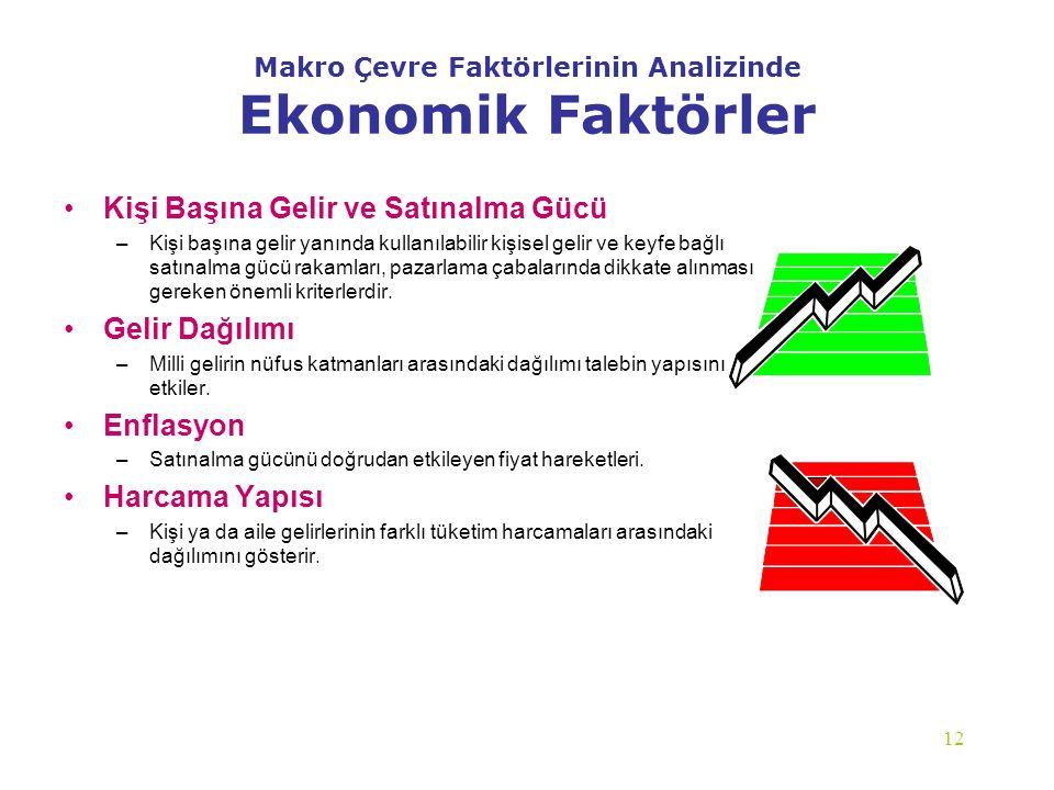 12 Makro Çevre Faktörlerinin Analizinde Ekonomik Faktörler Kişi Başına Gelir ve Satınalma Gücü –Kişi başına gelir yanında kullanılabilir kişisel gelir
