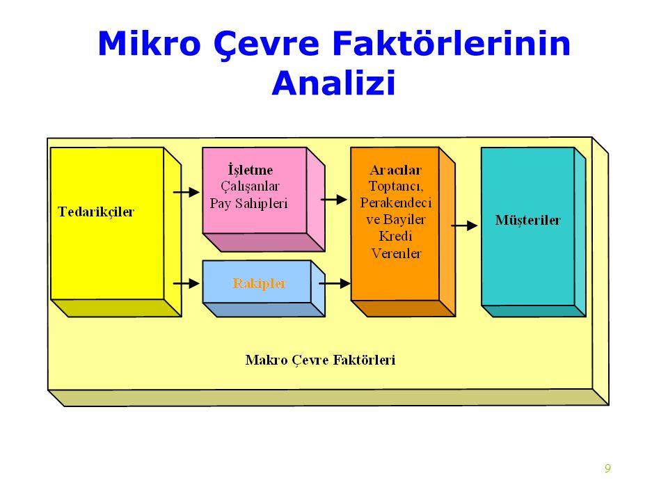 9 Mikro Çevre Faktörlerinin Analizi