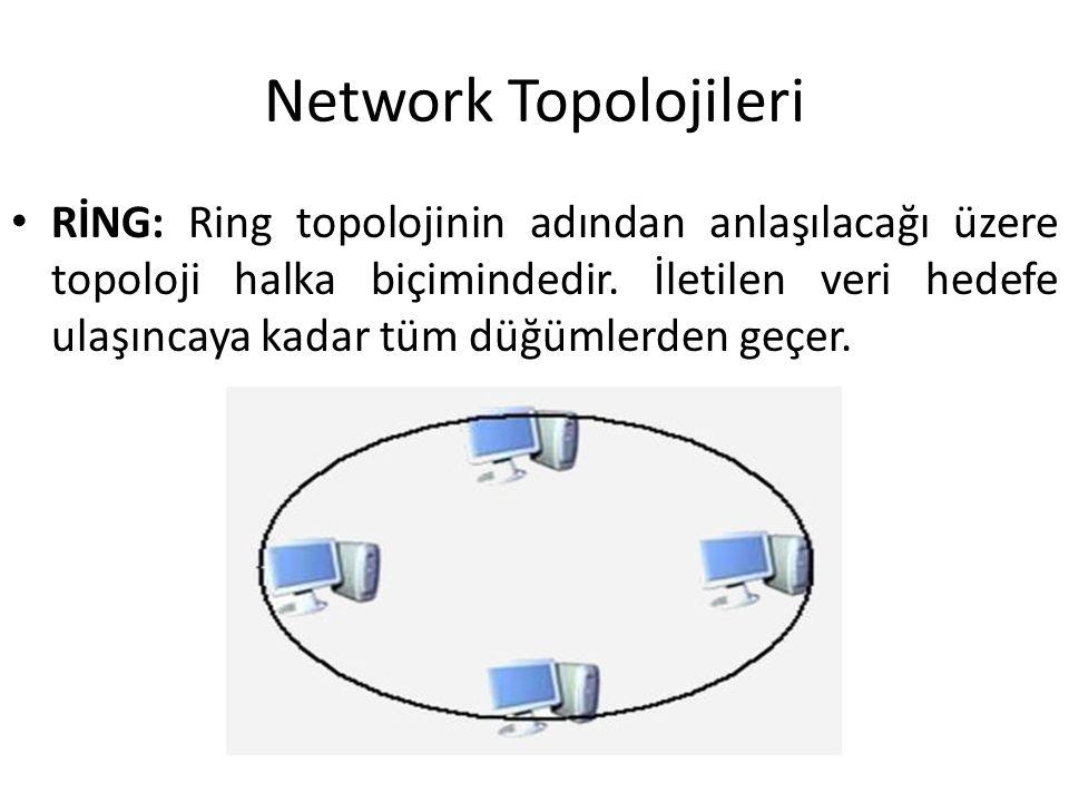 Network Topolojileri RİNG: Ring topolojinin adından anlaşılacağı üzere topoloji halka biçimindedir. İletilen veri hedefe ulaşıncaya kadar tüm düğümler