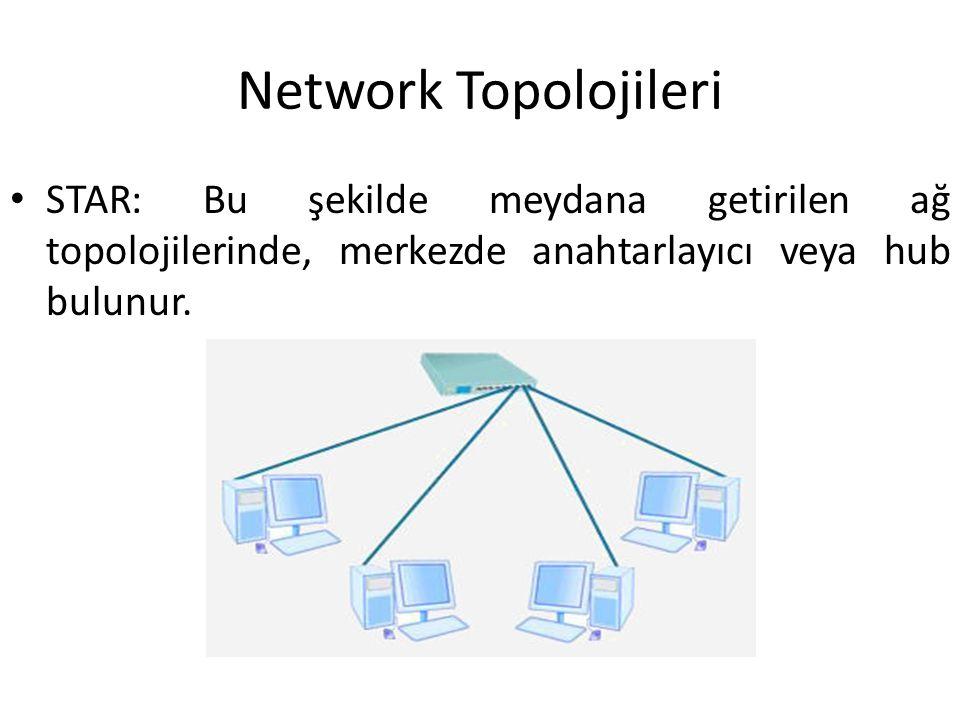 Network Topolojileri STAR: Bu şekilde meydana getirilen ağ topolojilerinde, merkezde anahtarlayıcı veya hub bulunur.