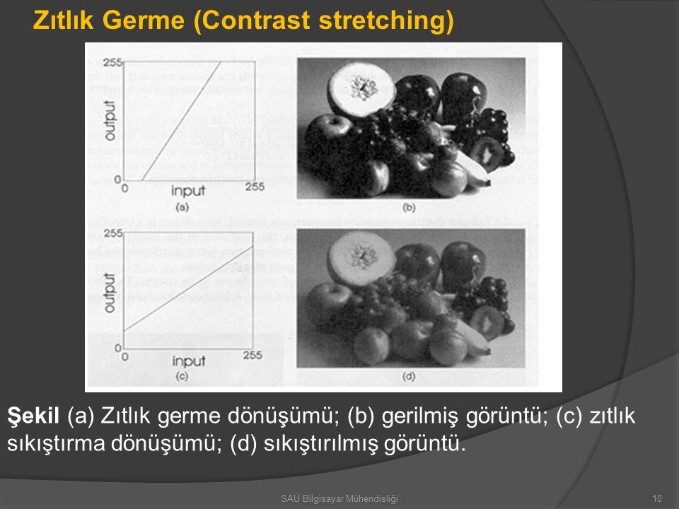 Şekil (a) Zıtlık germe dönüşümü; (b) gerilmiş görüntü; (c) zıtlık sıkıştırma dönüşümü; (d) sıkıştırılmış görüntü.