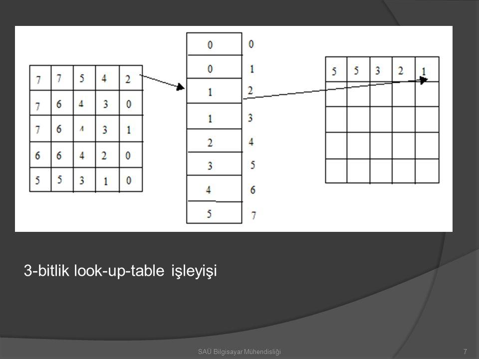 3-bitlik look-up-table işleyişi 7SAÜ Bilgisayar Mühendisliği