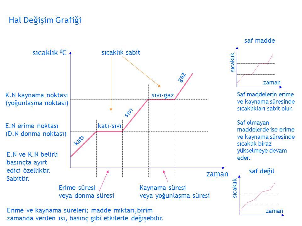 Hal Değişim Grafiği sıcaklık 0 C zaman E.N erime noktası (D.N donma noktası) K.N kaynama noktası (yoğunlaşma noktası) katı-sıvı katı sıvı sıvı-gaz gaz Erime süresi veya donma süresi Kaynama süresi veya yoğunlaşma süresi Saf maddelerin erime ve kaynama süresinde sıcaklıkları sabit olur.