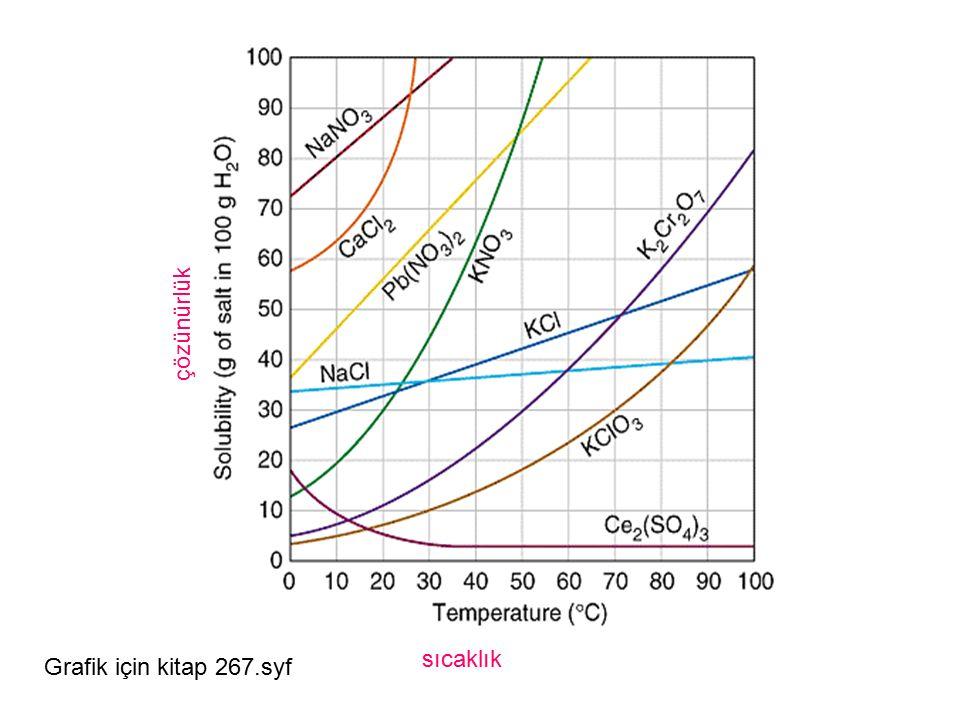 sıcaklık çözünürlük Grafik için kitap 267.syf