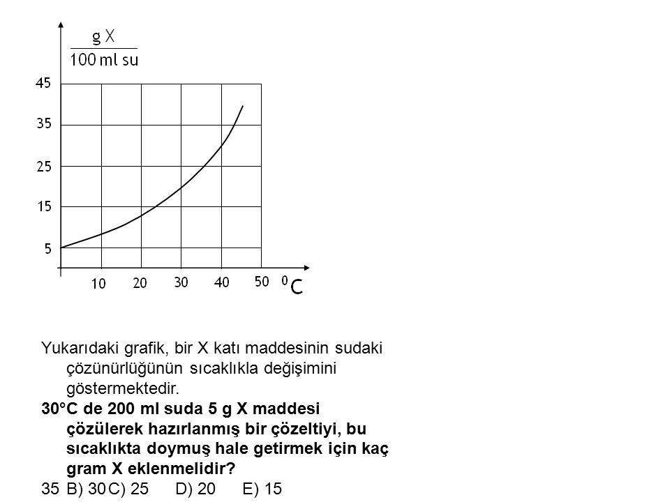 Yukarıdaki grafik, bir X katı maddesinin sudaki çözünürlüğünün sıcaklıkla değişimini göstermektedir.