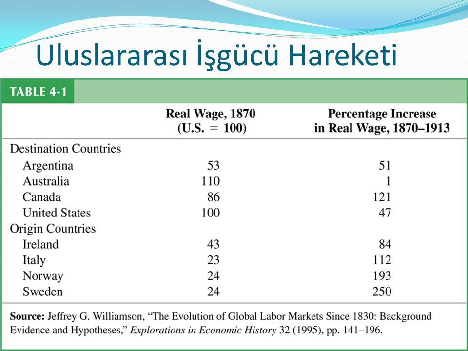 Uluslararası İşgücü Hareketi Göç öngörülen ücret değişikliklerine yol açıyor mu? Tablo 4-1 gösteriyor ki 1870'de varılan ülkelerdeki reel ücretler kay