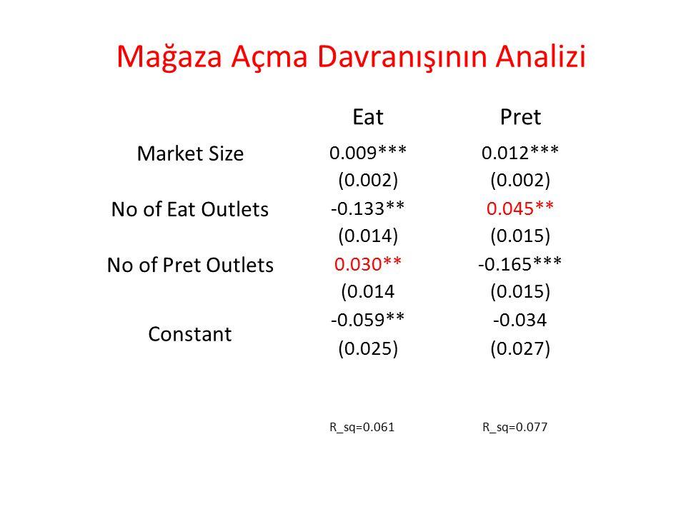 EatPret Market Size 0.009***0.012*** (0.002) No of Eat Outlets -0.133**0.045** (0.014)(0.015) No of Pret Outlets 0.030**-0.165*** (0.014(0.015) Constant -0.059**-0.034 (0.025)(0.027) Mağaza Açma Davranışının Analizi R_sq=0.061R_sq=0.077