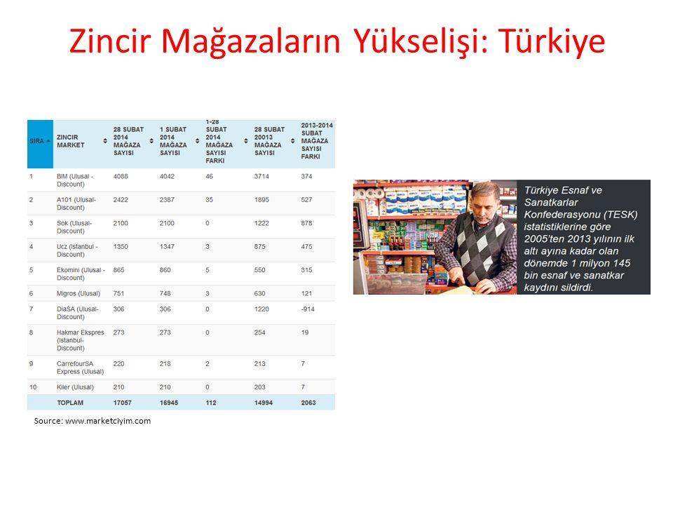 Zincir Mağazaların Yükselişi: Türkiye Source: www.marketciyim.com