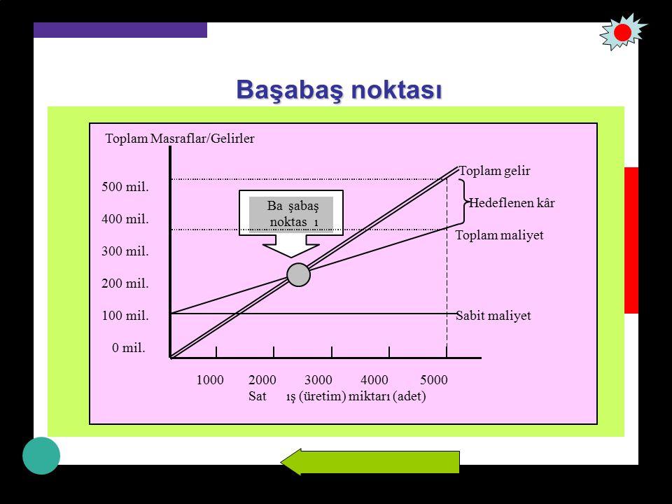 Başabaş noktası (formül) Başabaş noktası = Sabit maliyetler Fiyat –Birim değişken maliyet Belli bir hedef kâra (K) ulaşmak istendiğinde, satış miktarı ise Hedef kâr miktarı = Sabit maliyetler + Hedeflenen kâr miktarı (Fiyat – birim değişken maliyet)