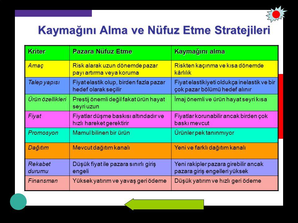 Malın Kalitesi ve Fiyat Stratejileri Yüksek Düşük KALİTEKALİTE Yüksek Premium (pahalı) strateji İyi değer stratejisi Düşük Aşırı fiyatlama (soyma) stratejisi Ekonomi stratejisi FİYAT