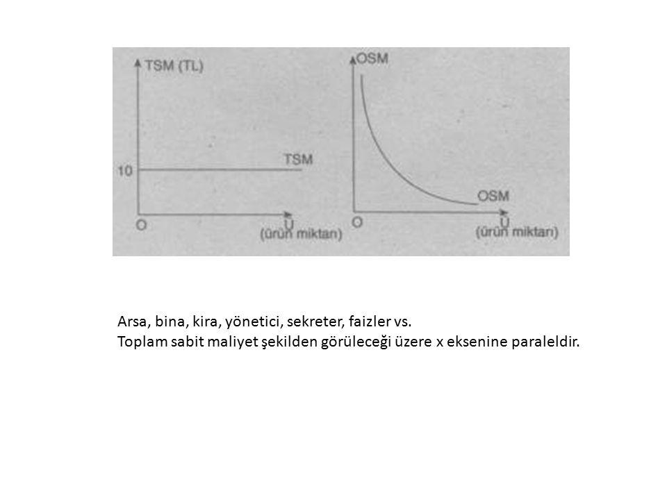 Arsa, bina, kira, yönetici, sekreter, faizler vs. Toplam sabit maliyet şekilden görüleceği üzere x eksenine paraleldir.