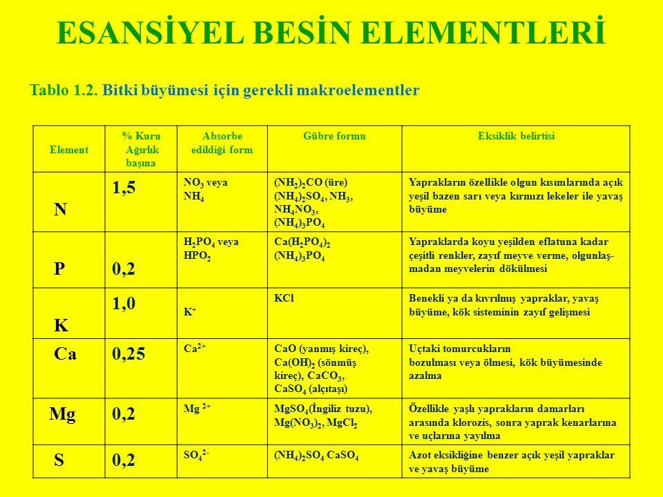 ESANSİYEL BESİN ELEMENTLERİ Element % Kuru Ağırlık başına Absorbe edildiği form Gübre formuEksiklik belirtisi N 1,5 NO 3 veya NH 4 (NH 2 ) 2 CO (üre)