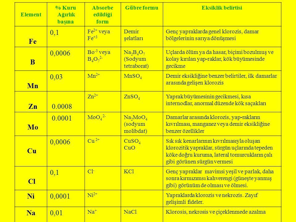 Element % Kuru Ağırlık başına Absorbe edildiği form Gübre formuEksiklik belirtisi Fe 0,1 Fe 2+ veya Fe +3 Demir şelatları Genç yapraklarda genel kloro