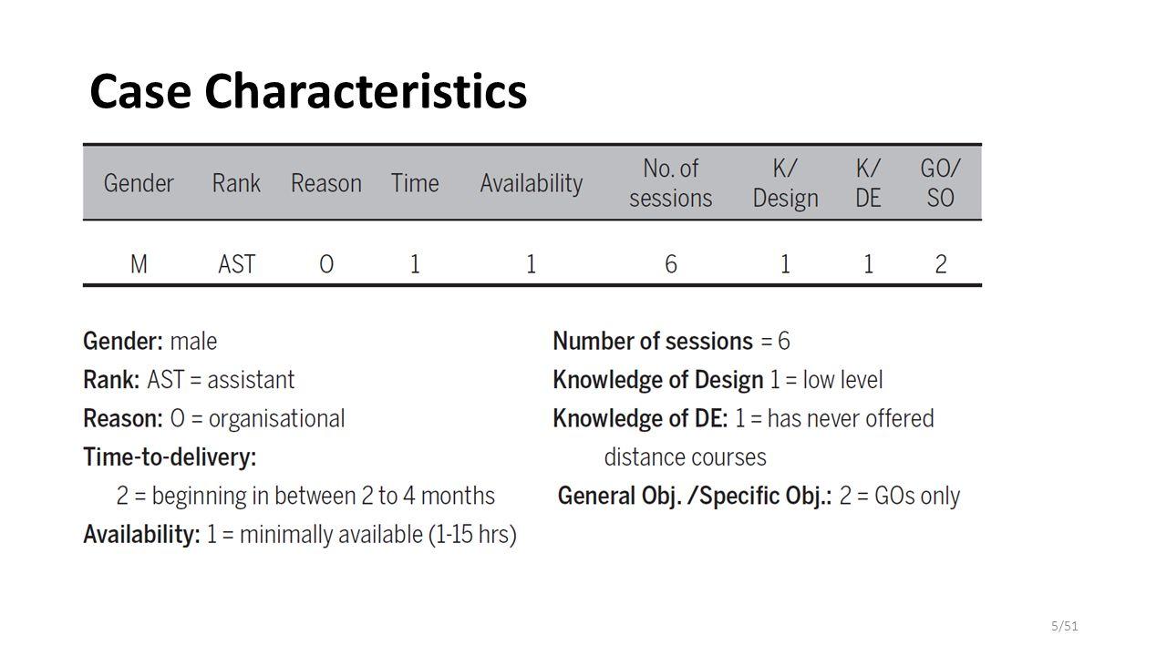 Case Characteristics Öğretim üyesi bu dersi daha önceden sadece bir defa yüz yüze ortamda vermiştir.