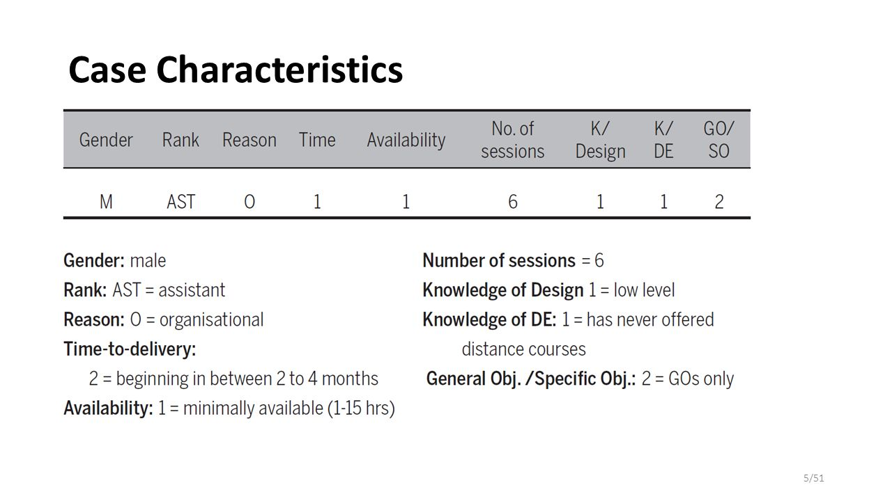 Case Characteristics 5/51