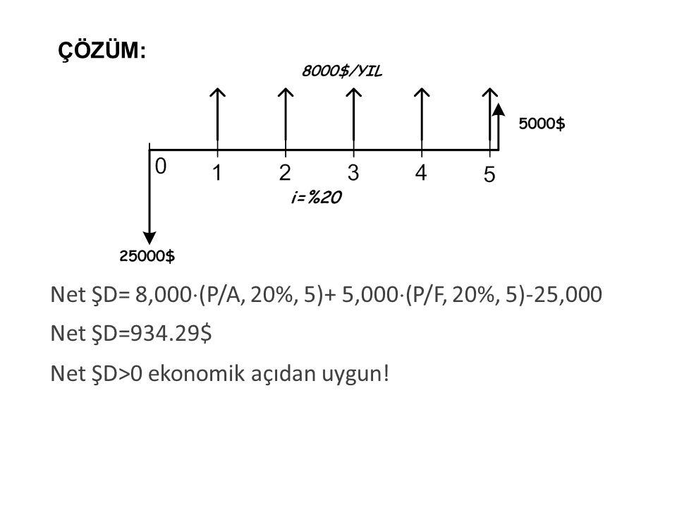 Net ŞD= 8,000  (P/A, 20%, 5)+ 5,000  (P/F, 20%, 5)-25,000 Net ŞD=934.29$ Net ŞD>0 ekonomik açıdan uygun! 15 ÇÖZÜM: