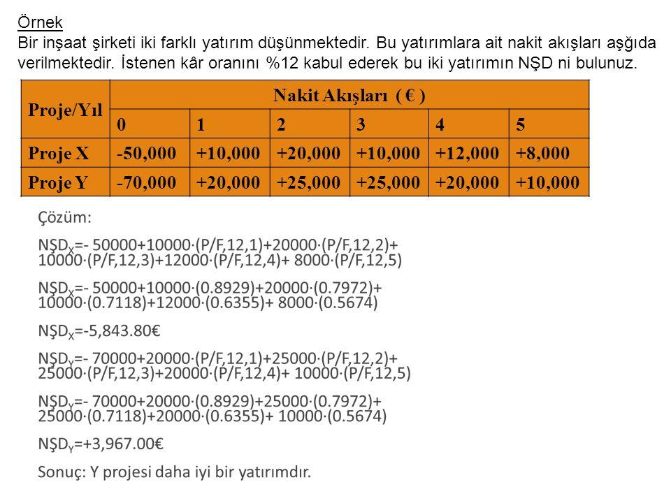 Proje/Yıl Nakit Akışları ( € ) 012345 Proje X-50,000+10,000+20,000+10,000+12,000+8,000 Proje Y-70,000+20,000+25,000 +20,000+10,000 17 Örnek Bir inşaat