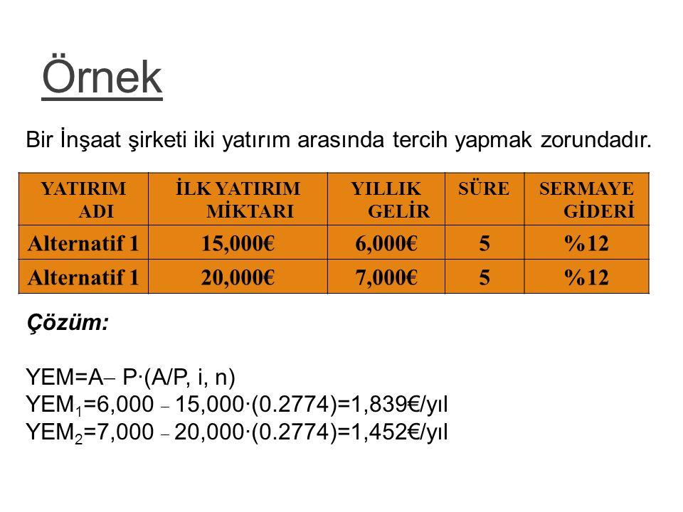 Örnek YATIRIM ADI İLK YATIRIM MİKTARI YILLIK GELİR SÜRESERMAYE GİDERİ Alternatif 115,000€6,000€5%12 Alternatif 120,000€7,000€5%12 25 Bir İnşaat şirket