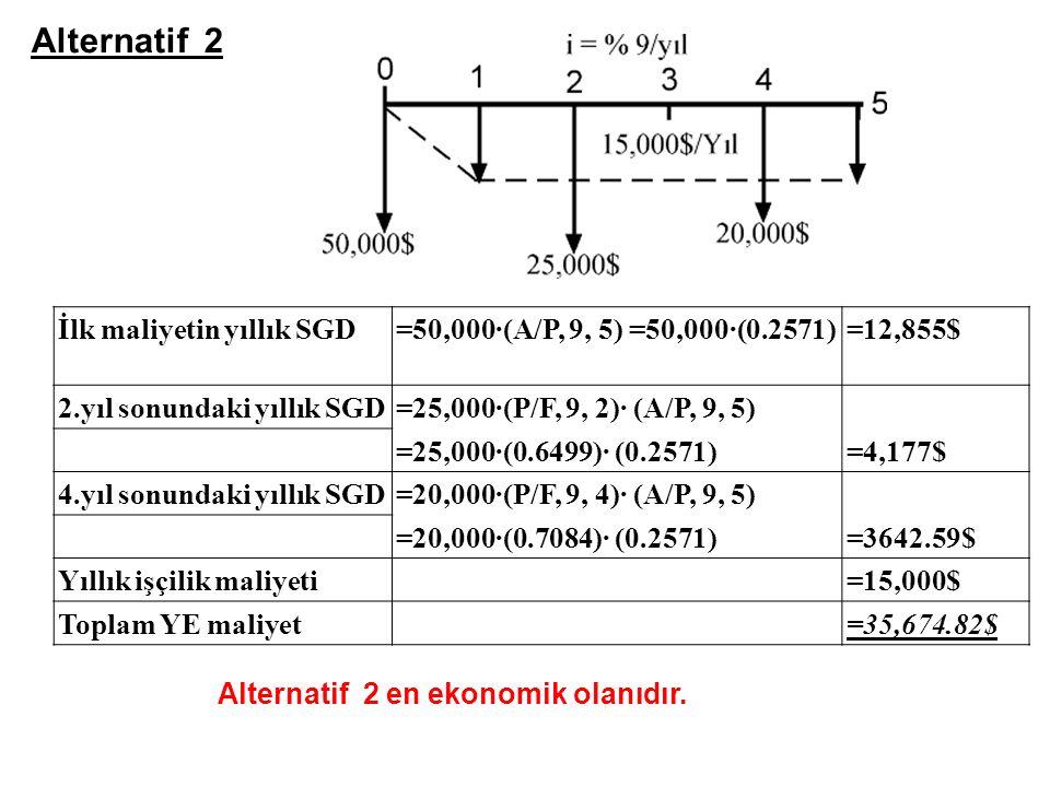 29 İlk maliyetin yıllık SGD=50,000·(A/P, 9, 5) =50,000·(0.2571)=12,855$ 2.yıl sonundaki yıllık SGD=25,000·(P/F, 9, 2)· (A/P, 9, 5) =25,000·(0.6499)· (