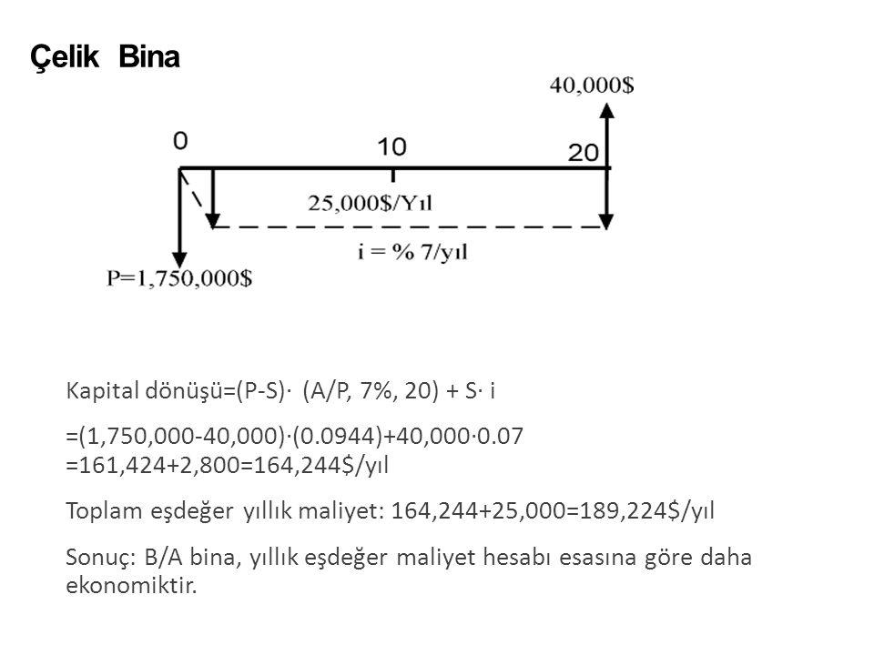 Çelik Bina 33 Kapital dönüşü=(P-S)· (A/P, 7%, 20) + S· i =(1,750,000-40,000)·(0.0944)+40,000·0.07 =161,424+2,800=164,244$/yıl Toplam eşdeğer yıllık ma