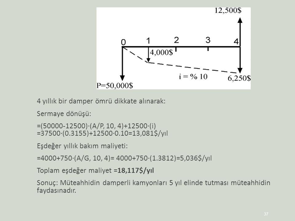 4 yıllık bir damper ömrü dikkate alınarak: Sermaye dönüşü: =(50000-12500)·(A/P, 10, 4)+12500·(i) =37500·(0.3155)+12500·0.10=13,081$/yıl Eşdeğer yıllık