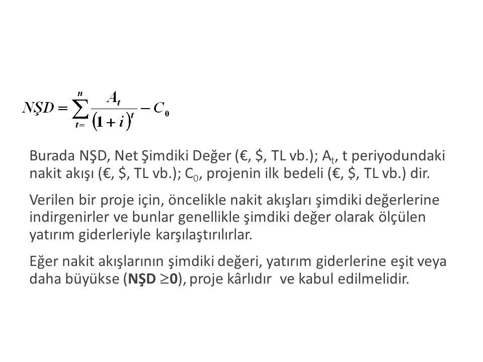 Burada NŞD, Net Şimdiki Değer (€, $, TL vb.); A t, t periyodundaki nakit akışı (€, $, TL vb.); C 0, projenin ilk bedeli (€, $, TL vb.) dir. Verilen bi