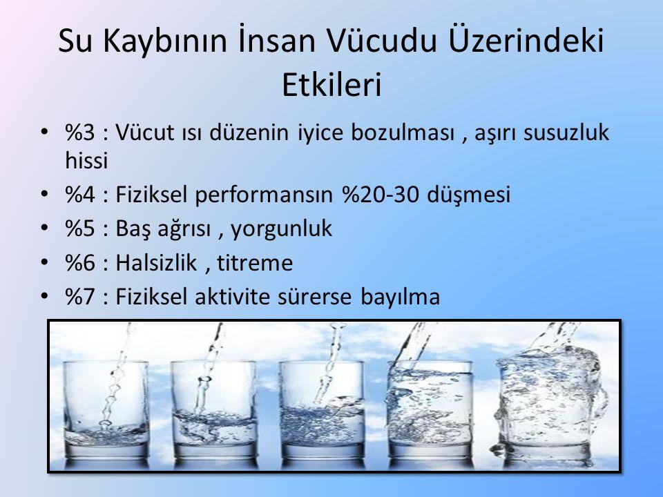 Su Kaybının İnsan Vücudu Üzerindeki Etkileri %3 : Vücut ısı düzenin iyice bozulması, aşırı susuzluk hissi %4 : Fiziksel performansın %20-30 düşmesi %5