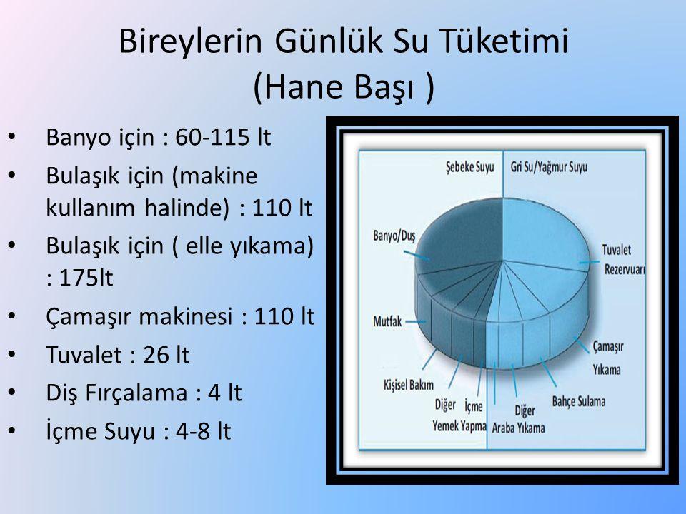 Bireylerin Günlük Su Tüketimi (Hane Başı ) Banyo için : 60-115 lt Bulaşık için (makine kullanım halinde) : 110 lt Bulaşık için ( elle yıkama) : 175lt