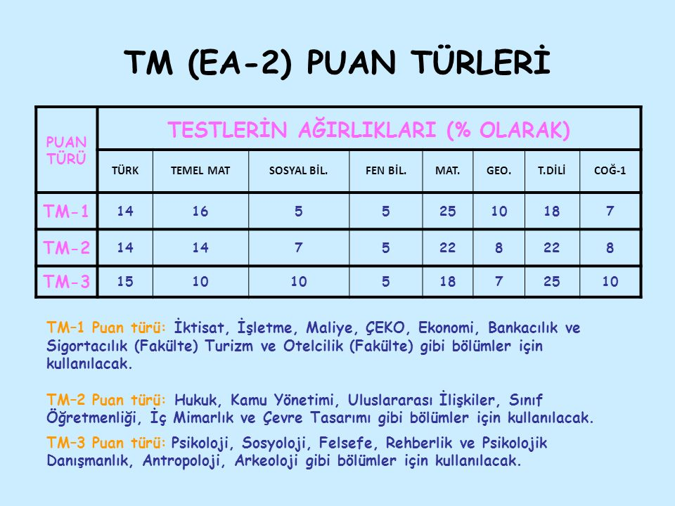 TM (EA-2) PUAN TÜRLERİ PUAN TÜRÜ TESTLERİN AĞIRLIKLARI (% OLARAK) TÜRKTEMEL MATSOSYAL BİL.FEN BİL.MAT.GEO.T.DİLİCOĞ-1 TM-1 1416552510187 TM-2 14 75228