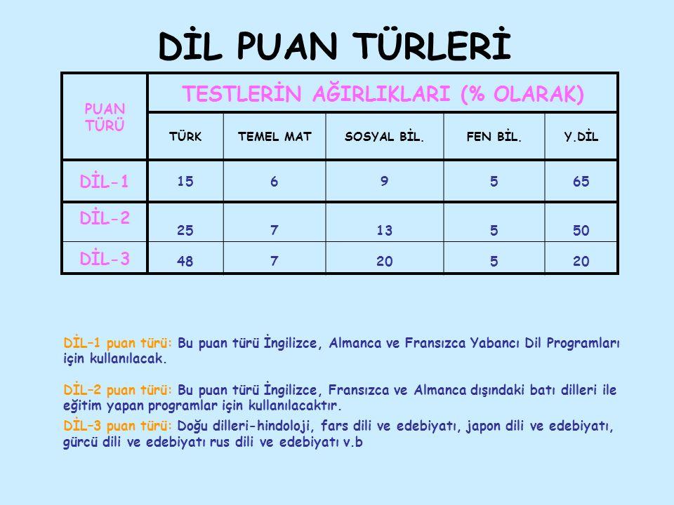 DİL PUAN TÜRLERİ PUAN TÜRÜ TESTLERİN AĞIRLIKLARI (% OLARAK) TÜRKTEMEL MATSOSYAL BİL.FEN BİL.Y.DİL DİL-1 1569565 DİL-2 DİL-3 25 48 7777 13 20 5555 50 20 DİL–1 puan türü: Bu puan türü İngilizce, Almanca ve Fransızca Yabancı Dil Programları için kullanılacak.