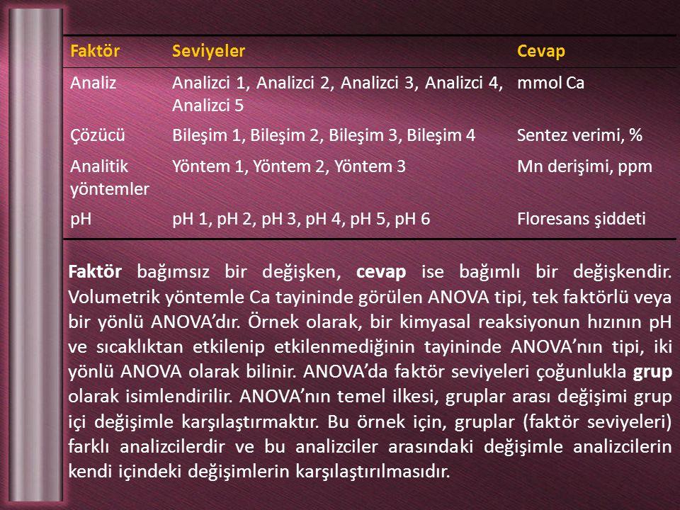 FaktörSeviyelerCevap AnalizAnalizci 1, Analizci 2, Analizci 3, Analizci 4, Analizci 5 mmol Ca ÇözücüBileşim 1, Bileşim 2, Bileşim 3, Bileşim 4Sentez v