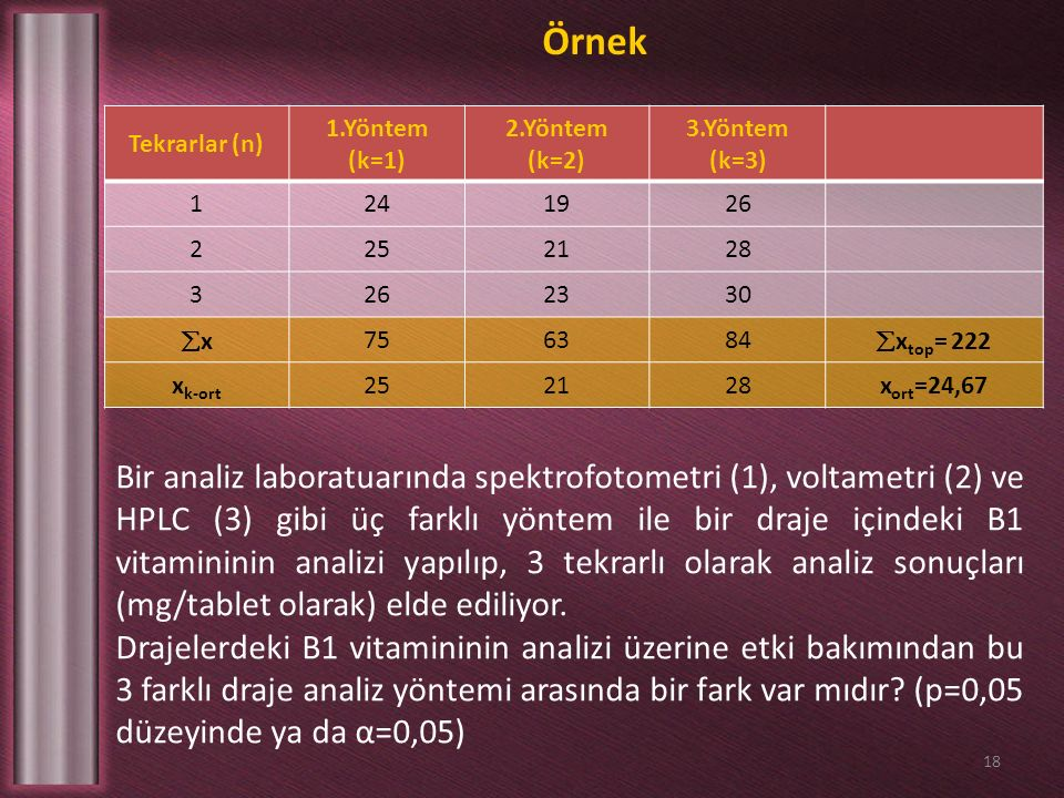 18 Tekrarlar (n) 1.Yöntem (k=1) 2.Yöntem (k=2) 3.Yöntem (k=3) 1241926 2252128 3262330 xx 756384  x top = 222 x k-ort 252128x ort =24,67 Örnek Bir analiz laboratuarında spektrofotometri (1), voltametri (2) ve HPLC (3) gibi üç farklı yöntem ile bir draje içindeki B1 vitamininin analizi yapılıp, 3 tekrarlı olarak analiz sonuçları (mg/tablet olarak) elde ediliyor.