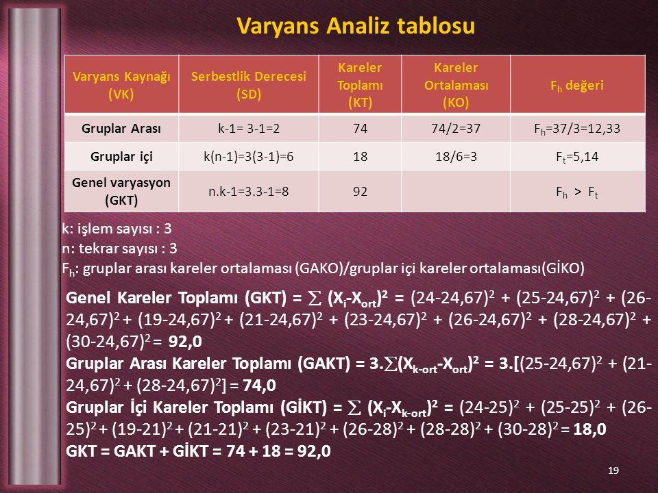 Varyans Analiz tablosu 19 Varyans Kaynağı (VK) Serbestlik Derecesi (SD) Kareler Toplamı (KT) Kareler Ortalaması (KO) F h değeri Gruplar Arasık-1= 3-1=