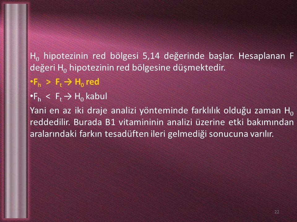 H 0 hipotezinin red bölgesi 5,14 değerinde başlar. Hesaplanan F değeri H 0 hipotezinin red bölgesine düşmektedir. F h > F t → H 0 red F h < F t → H 0