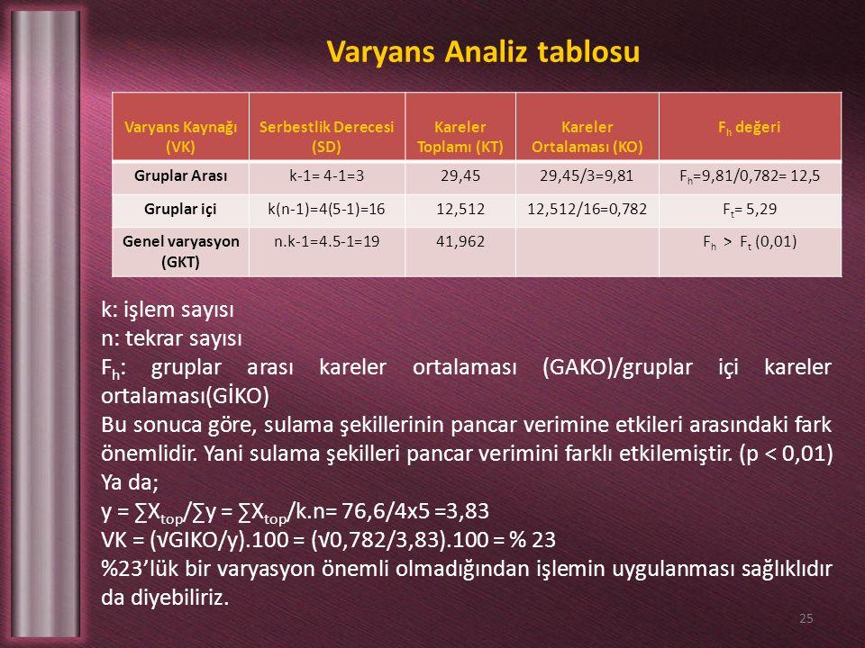 Varyans Analiz tablosu 25 Varyans Kaynağı (VK) Serbestlik Derecesi (SD) Kareler Toplamı (KT) Kareler Ortalaması (KO) F h değeri Gruplar Arasık-1= 4-1=