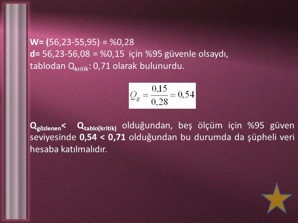 W= (56,23-55,95) = %0,28 d= 56,23-56,08 = %0,15 için %95 güvenle olsaydı, tablodan Q kritik : 0,71 olarak bulunurdu. Q gözlenen < Q tablo(kritik) oldu