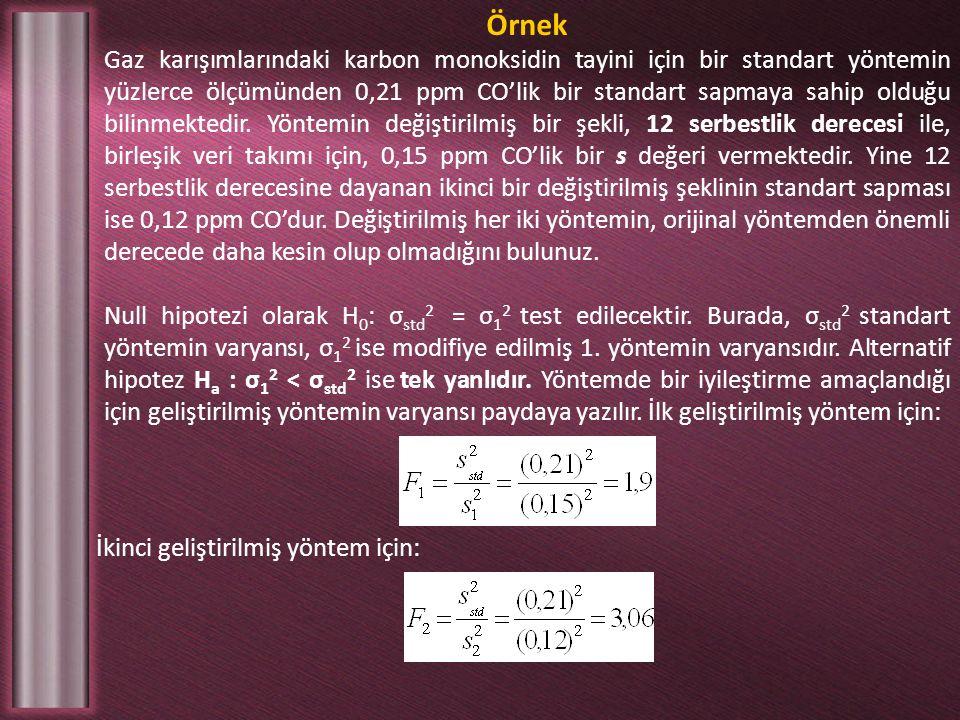 Örnek Gaz karışımlarındaki karbon monoksidin tayini için bir standart yöntemin yüzlerce ölçümünden 0,21 ppm CO'lik bir standart sapmaya sahip olduğu bilinmektedir.