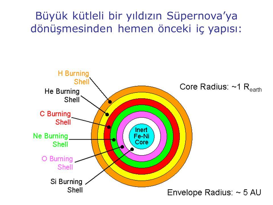 Büyük kütleli bir yıldızın Süpernova'ya dönüşmesinden hemen önceki iç yapısı: