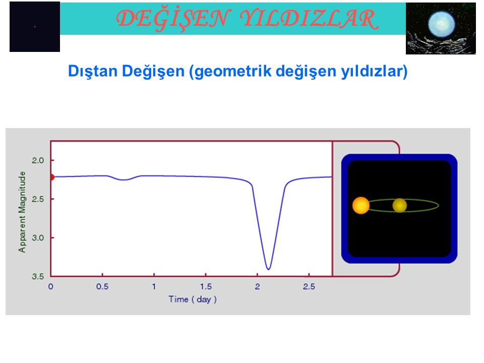 DEĞİŞEN YILDIZLAR A portion of the SS Cygni light curve from the AAVSO International Database displaying interchanging bouts of wide and narrow outbursts.