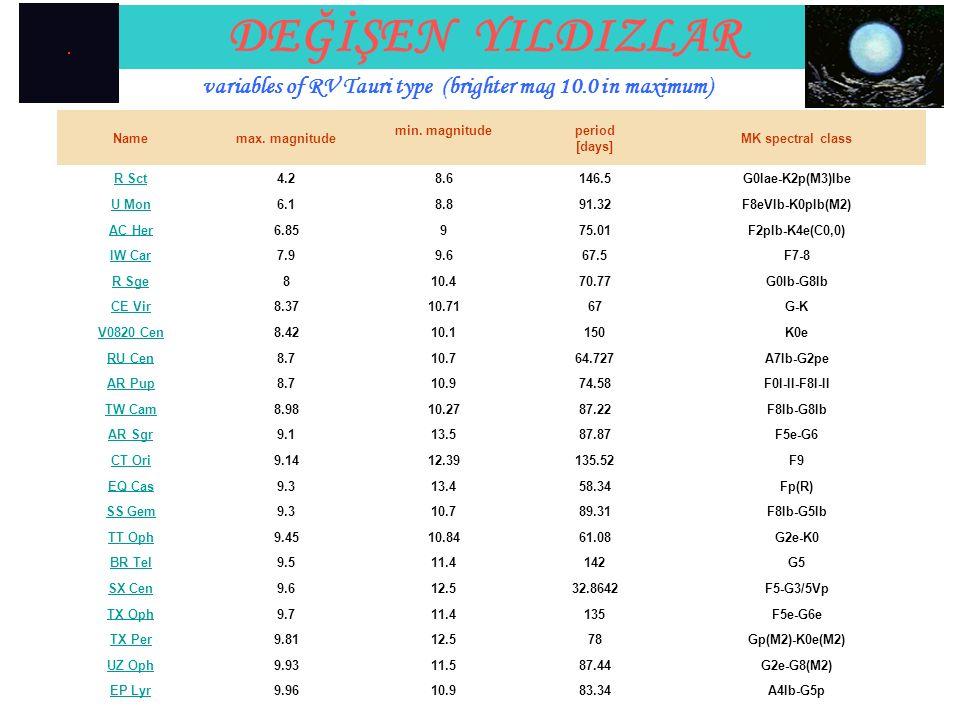 Namemax. magnitude min. magnitudeperiod [days] MK spectral class R Sct4.28.6146.5G0Iae-K2p(M3)Ibe U Mon6.18.891.32F8eVIb-K0pIb(M2) AC Her6.85975.01F2p