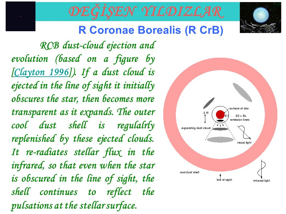 DEĞİŞEN YILDIZLAR RCB dust-cloud ejection and evolution (based on a figure by [Clayton 1996]).