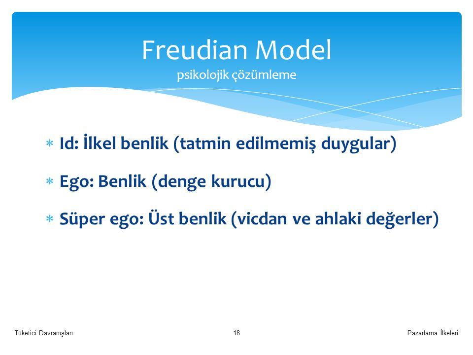 Freudian Model psikolojik çözümleme  Id: İlkel benlik (tatmin edilmemiş duygular)  Ego: Benlik (denge kurucu)  Süper ego: Üst benlik (vicdan ve ahlaki değerler) Pazarlama İlkeleriTüketici Davranışları18