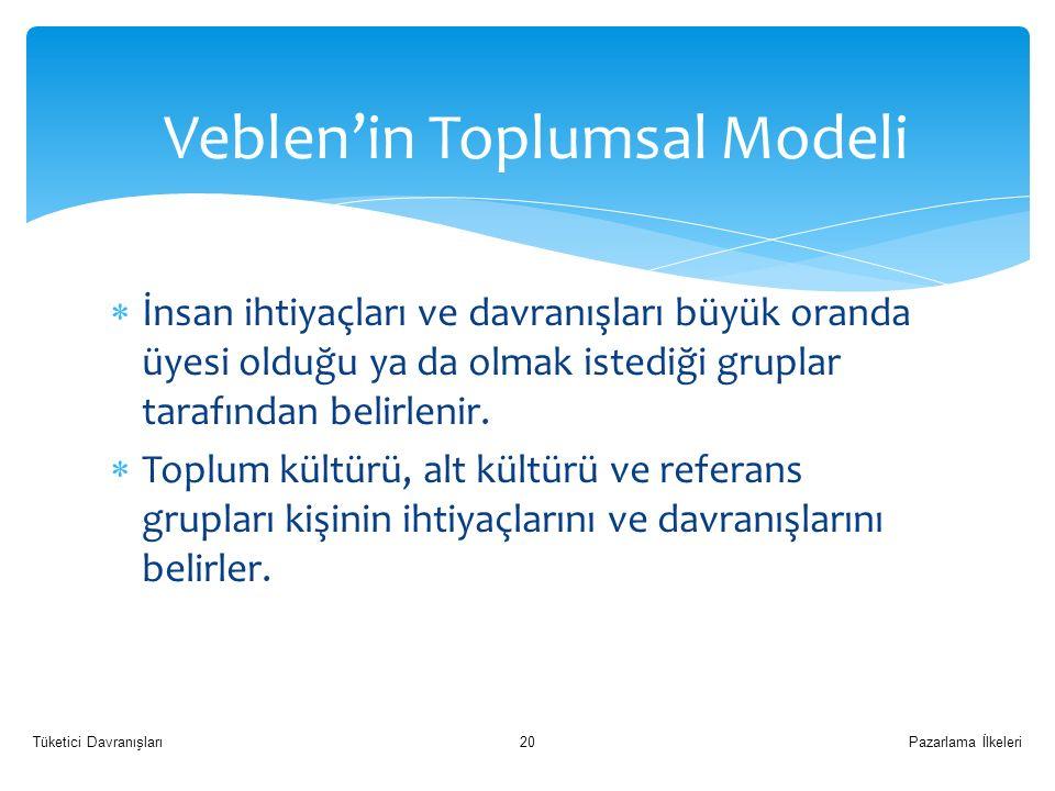 Veblen'in Toplumsal Modeli  İnsan ihtiyaçları ve davranışları büyük oranda üyesi olduğu ya da olmak istediği gruplar tarafından belirlenir.