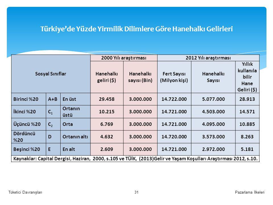 Türkiye'de Yüzde Yirmilik Dilimlere Göre Hanehalkı Gelirleri Pazarlama İlkeleriTüketici Davranışları31 Sosyal Sınıflar 2000 Yılı araştırması2012 Yılı araştırması Hanehalkı geliri ($) Hanehalkı sayısı (Bin) Fert Sayısı (Milyon kişi) Hanehalkı Sayısı Yıllık kullanıla bilir Hane Geliri ($) Birinci %20A+BEn üst29.4583.000.00014.722.0005.077.00028.913 İkinci %20C1C1 Ortanın üstü 10.2153.000.00014.721.0004.503.00014.571 Üçüncü %20C2C2 Orta6.7693.000.00014.721.0004.095.00010.885 Dördüncü %20 DOrtanın altı4.6323.000.00014.720.0003.573.0008.263 Beşinci %20EEn alt2.6093.000.00014.721.0002.972.0005.181 Kaynaklar: Capital Dergisi, Haziran, 2000, s.105 ve TÜİK, (2013)Gelir ve Yaşam Koşulları Araştırması 2012, s.10.