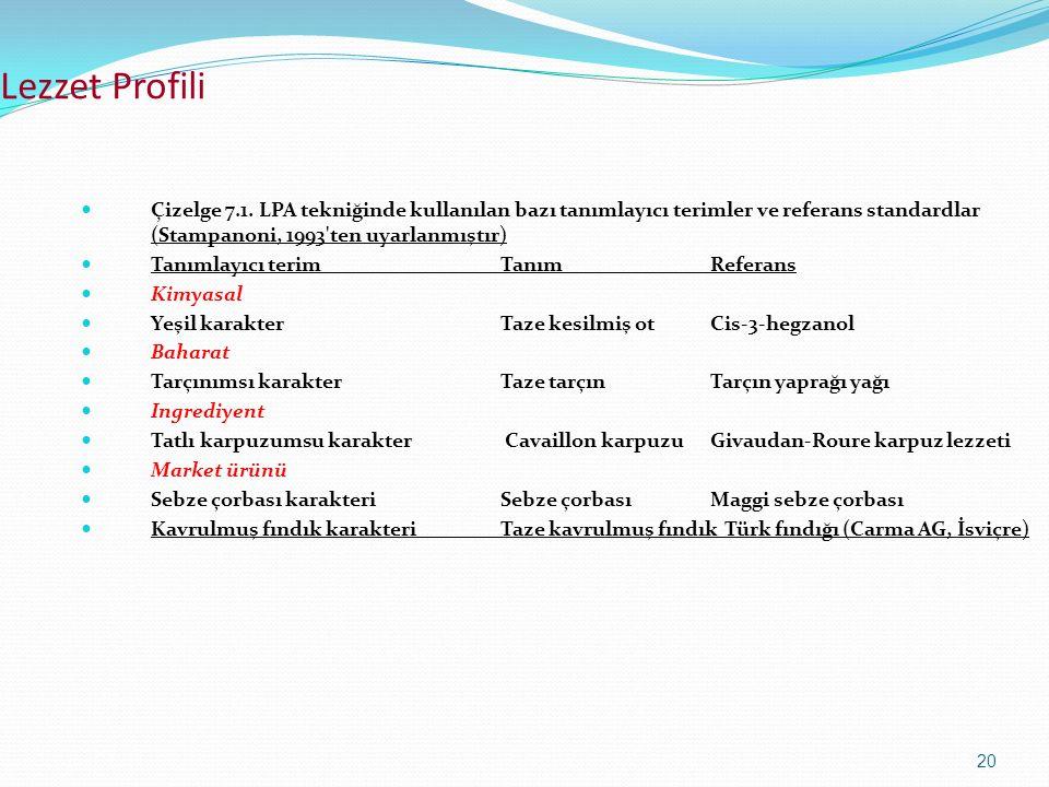 20 Lezzet Profili Çizelge 7.1. LPA tekniğinde kullanılan bazı tanımlayıcı terimler ve referans standardlar (Stampanoni, 1993'ten uyarlanmıştır) Tanıml