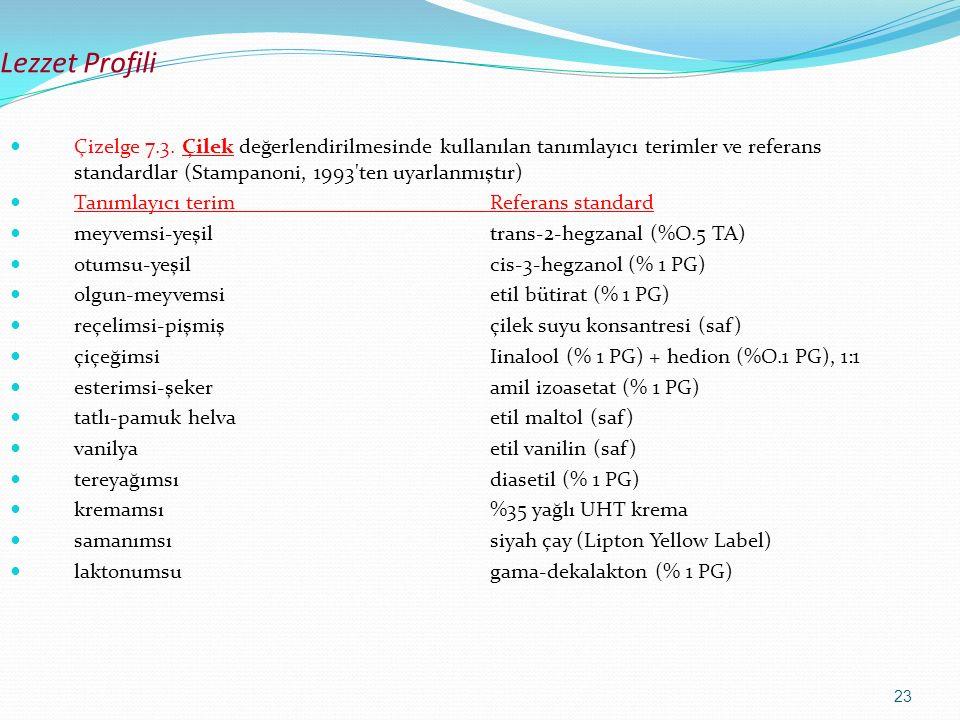 23 Lezzet Profili Çizelge 7.3. Çilek değerlendirilmesinde kullanılan tanımlayıcı terimler ve referans standardlar (Stampanoni, 1993'ten uyarlanmıştır)