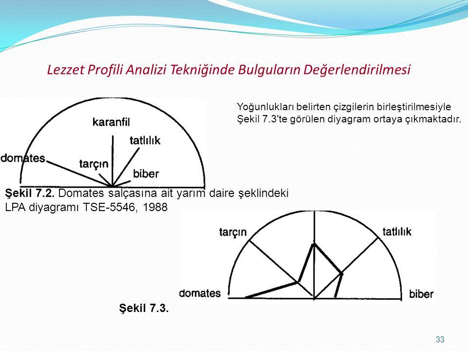 33 Lezzet Profili Analizi Tekniğinde Bulguların Değerlendirilmesi Yoğunlukları belirten çizgilerin birleştirilmesiyle Şekil 7.3'te görülen diyagram or