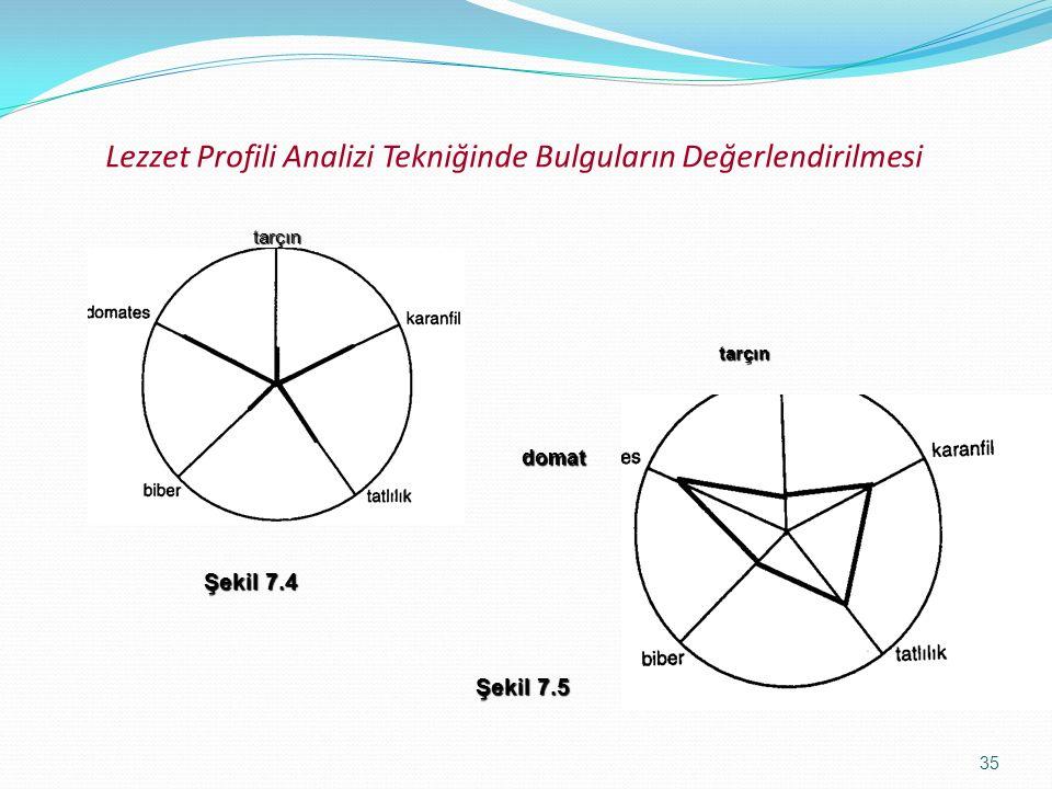 35 Lezzet Profili Analizi Tekniğinde Bulguların Değerlendirilmesitarçın tarçındomat Şekil 7.4 Şekil 7.5
